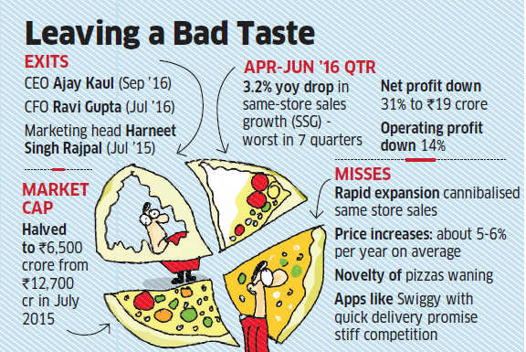 Domino's fails to deliver for Jubilant, firm loses Rs 6,200 crore in market value