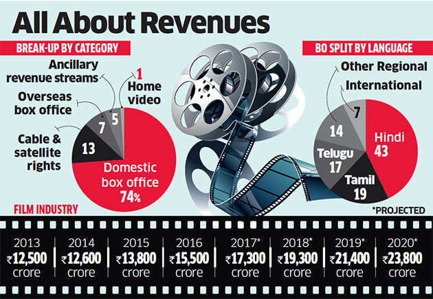 Indian film revenues flop as infrastructure, piracy and tax play