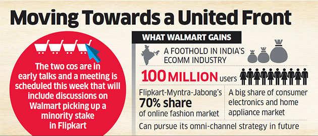 Walmart, Flipkart may gang up on Amazon