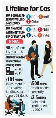 With 84 companies for consumer loans, India ranks 3rd