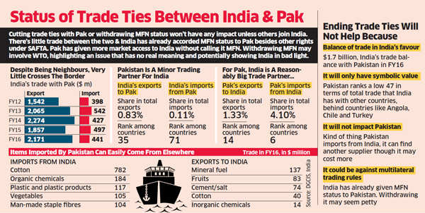 Narendra Modi government to review 'most favoured nation' status to Pakistan
