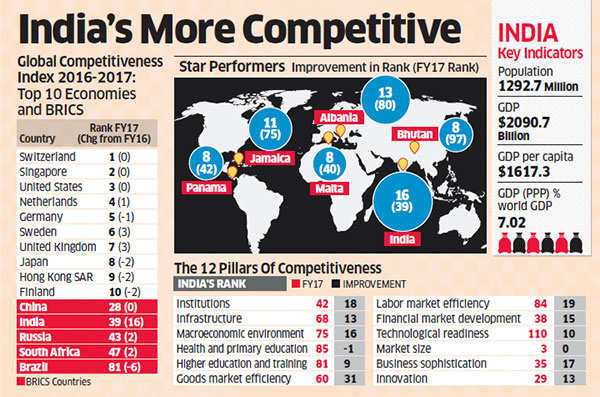 India becomes the second most competitive BRICS economy, to grow faster than China: WEF