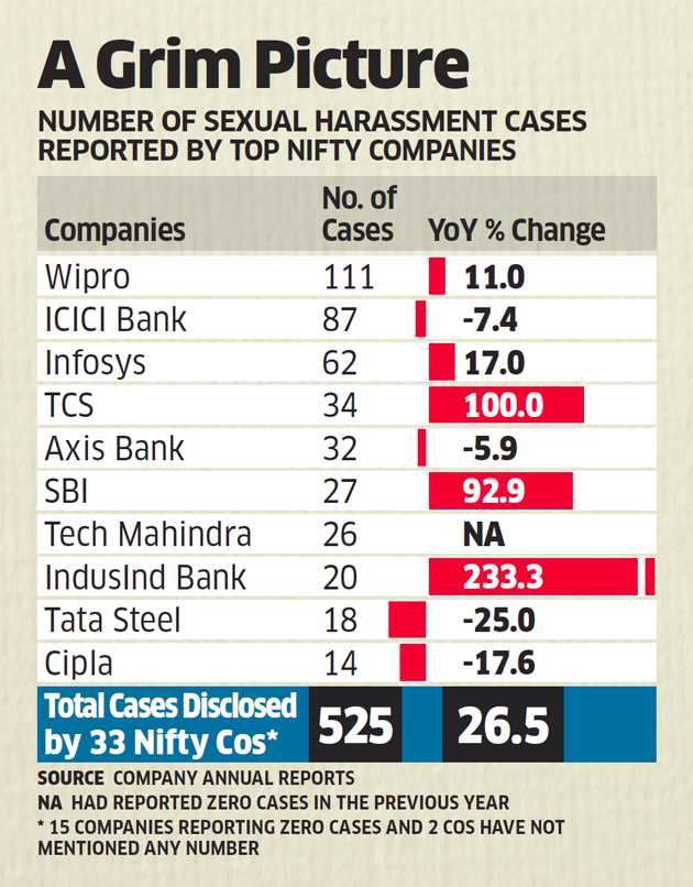 Sexual harassment cases rise by 26% in Nifty 50 companies
