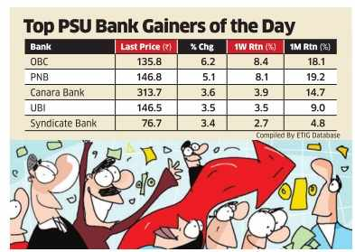 PSU banks gain most as receding inflation kindles rate-cut hopes