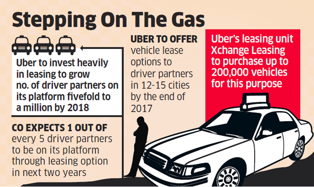 Uber Lease Car >> Uber Hails 200 000 Cabs With Eye To Expand India Drive The