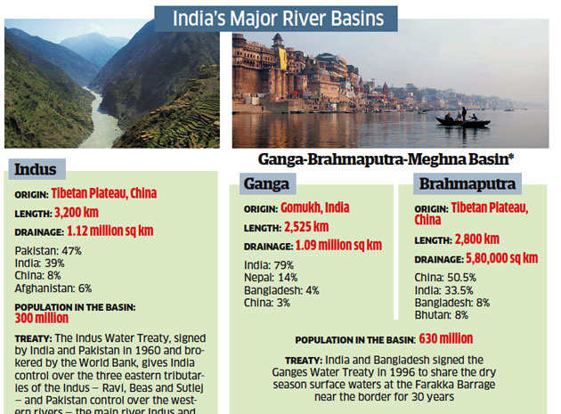 Cauvery, Indus Treaty and Brahmaputra: River water proving to be source of potential conflict