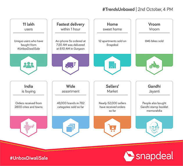 Snapdeal sees 2 million users in first hour of sale, sells 1 lakh mobiles in 8 hours