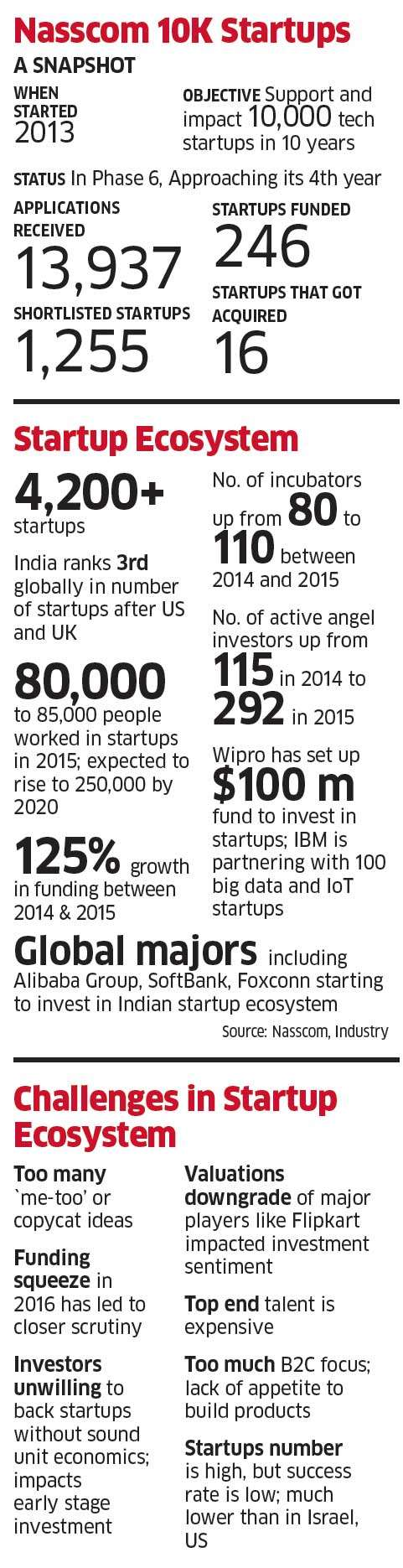 Why Nasscom 10K Startups - backed by Google, Microsoft, IBM - has had mixed success in India