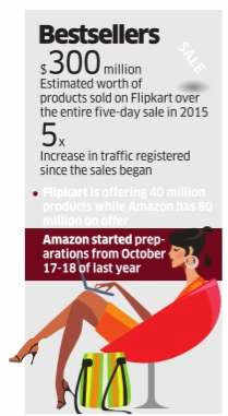 Flipkart makes one-day record of Rs 1.4k crore in sales