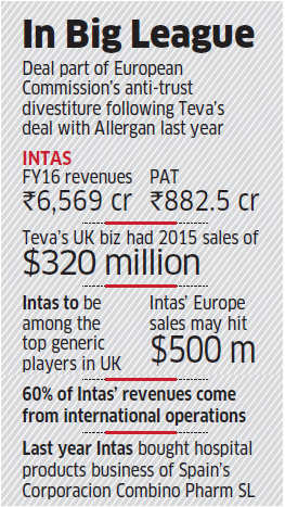 0278a475b4717a Intas buys Teva s UK   Ireland assets for  764 million to break into global  top 20