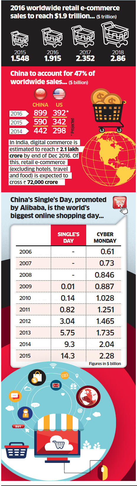 Asia leads e-commerce boom, accounts for 8.7 per cent of total retail spending worldwide