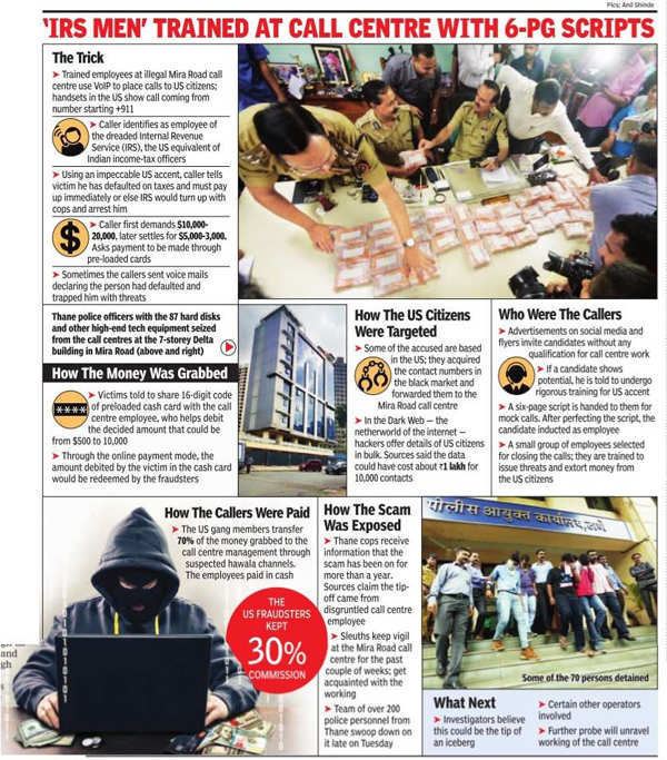 Three fake call centres in Mumbai made Rs 500 crore by