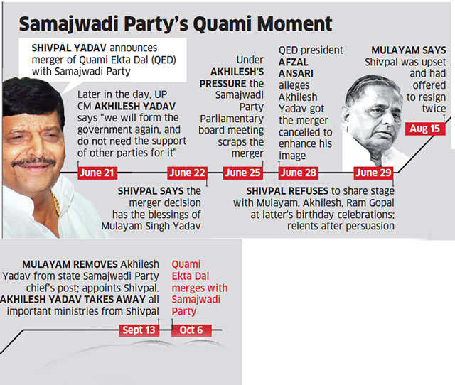 QED has already merged with SP as announced by 'netaji': Shivpal Yadav