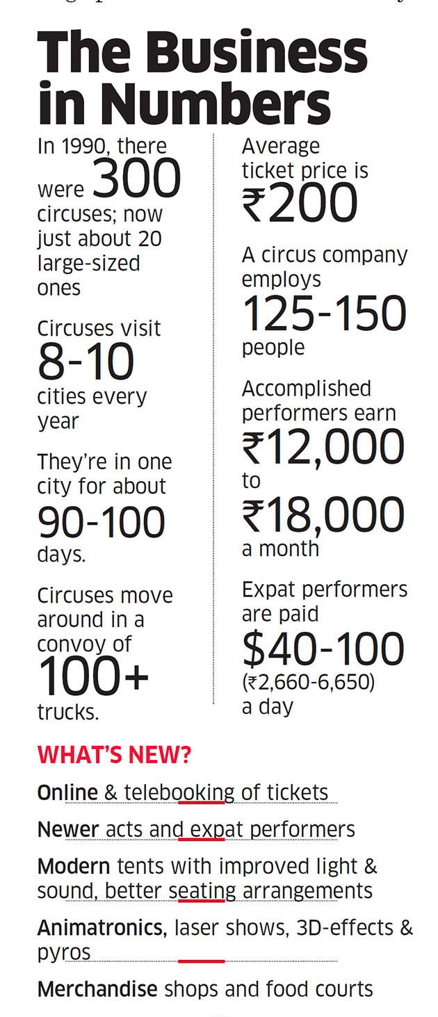 Air-conditioned tents to online ticket booking, Indian circuses embrace modernity