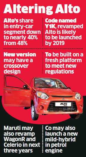 Maruti Suzuki gears up for Alto revamp to counter Kwid