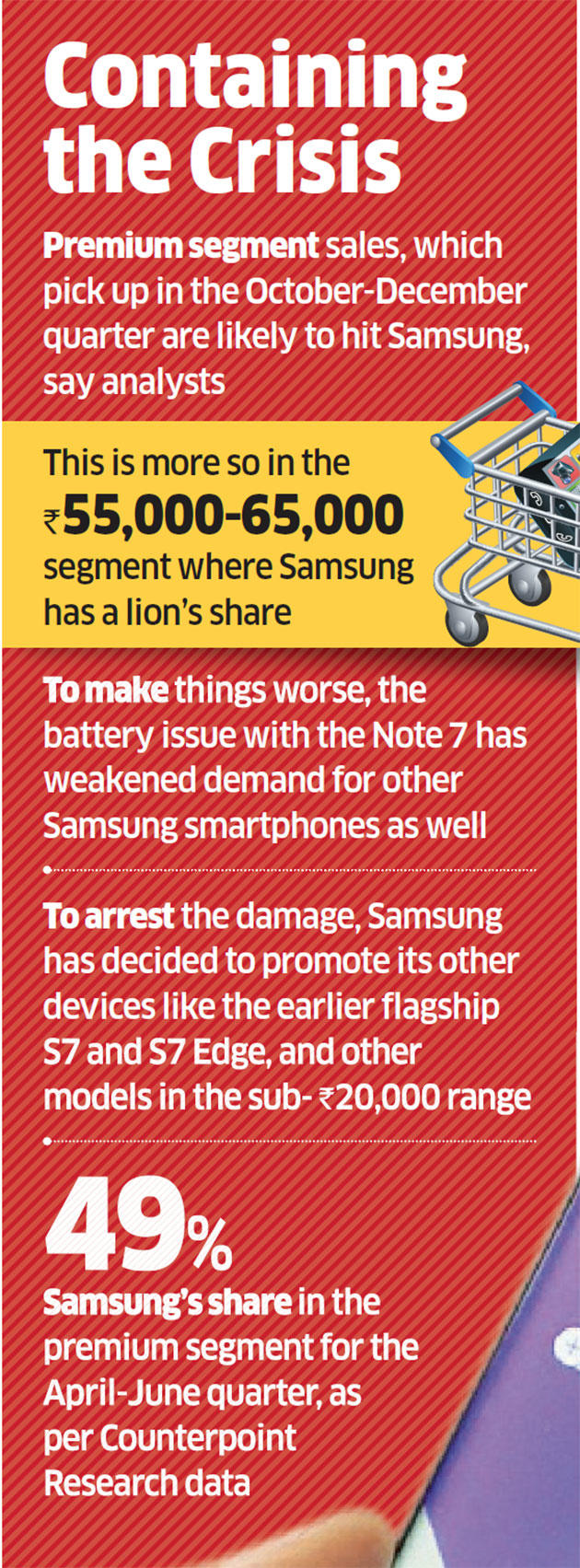 Samsung's halt of Note 7 production to take major sales hit this Diwali
