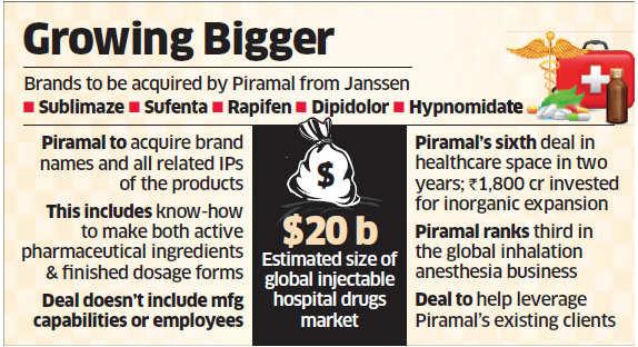 Piramal Enterprises to buy 5 Janssen drugs for Rs 1,164 crore