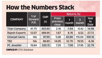Jewellery stocks shine on hopes of festive demand