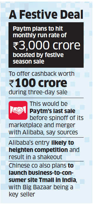 Paytm may spin off marketplace in November, paving way for Alibaba entry