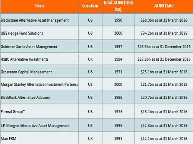 Alternative investment has grown 5-fold in 2 years: Jo Murphy