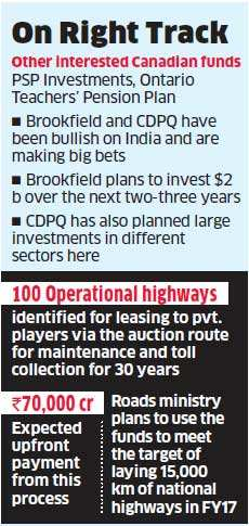 Top Canadian funds like Brookfield Asset Management, CDPQ and PSP Investments drawn to India's highway projects