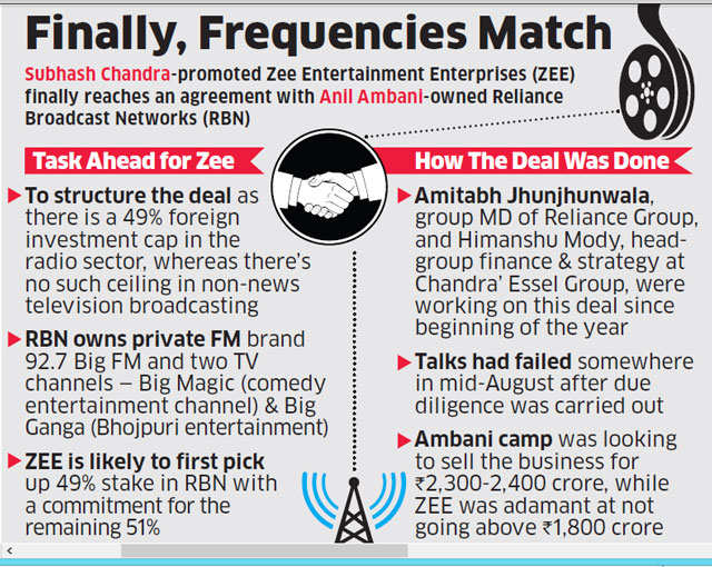 ZEE to buy Anil Ambani's Reliance Broadcast Networks for Rs 1,872 crore