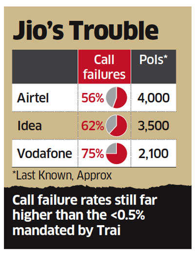 Call failures between Jio and Airtel down to 56%; with Vodafone India still at 75%