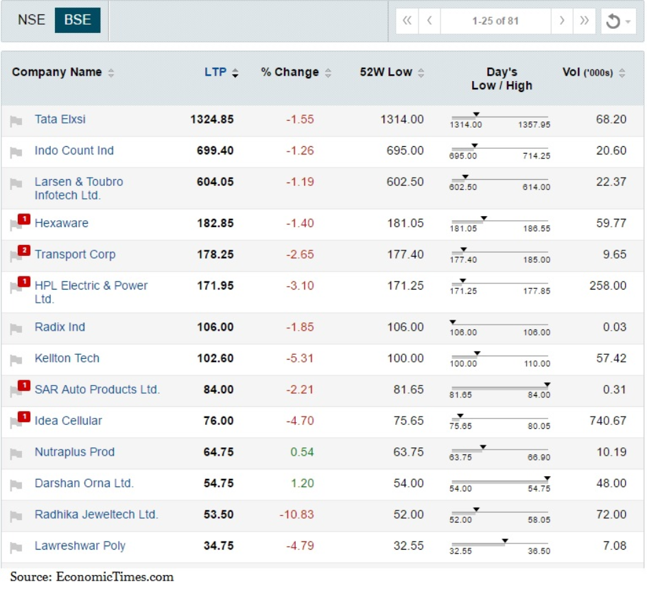Mapping the market: Fed, China batter stocks; Banks, TCS made investors poorer