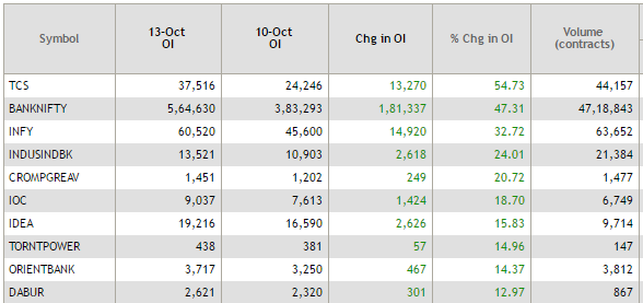 Most Active Stocks Idfc Bank Was The Most Actively Traded Stock For The Day In Terms Of Volumes Data Suggests That A Total Of   Crore Shares Changed