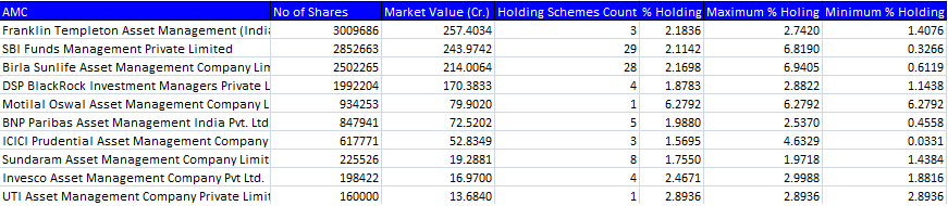 Seven Smallcap Stocks Where Top Mf Schemes Are Chasing Big Money