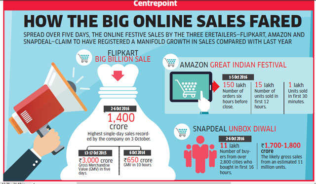 Flipkart, Amazon and Snapdeal revel after festive sale