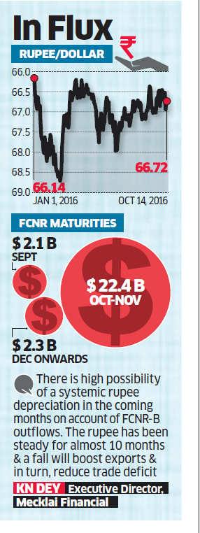 $10 billion unhedged gap in foreign exchange deposit redemptions may put rupee under pressure