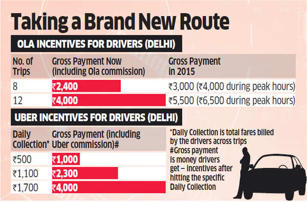Ola, Uber raise fares in top cities, reduce driver incentives