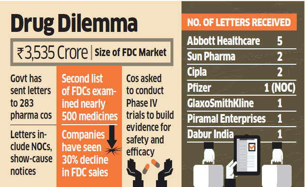 Government targets 500 combination drugs, confrontation with pharma companies looming