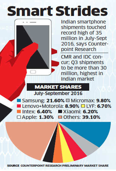 Smartphone shipments rise 25% in September quarter; Chinese brands grab 32% of market