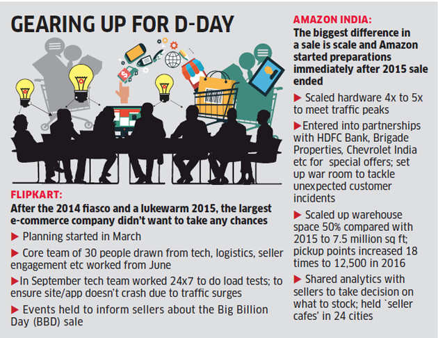 How e-commerce companies get ready for the big day