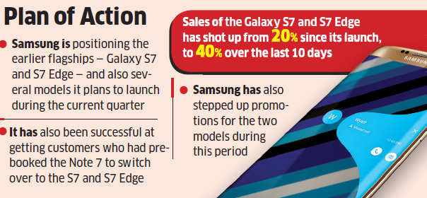 Samsung India to drive festive sales with S7