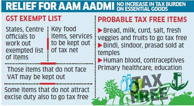 Here's the list: What is cheaper and what is dearer after GST