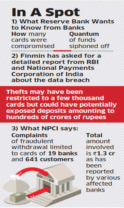 Debit card data theft: Finance Ministry, RBI seek report as banks scurry to contain damages