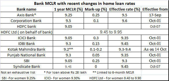 Here's how MCLR linked home loan works