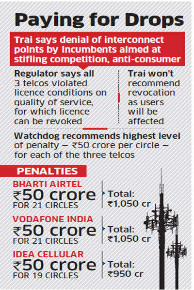 Trai suggests Rs 3,050 crore penalty on Airtel, Idea, Vodafone for violating quality of service rules