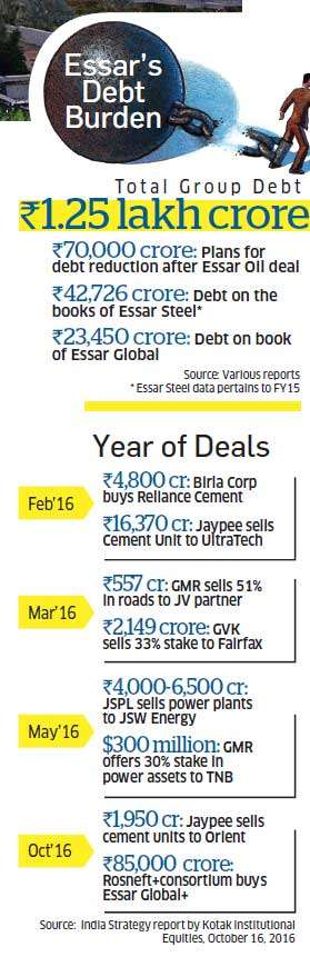 Why Essar-Rosneft deal may not be a template for India Inc's balance sheet woes