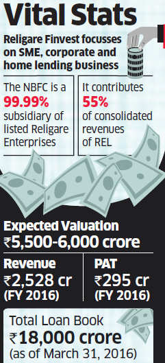Malvinder and Shivinder Singh in talks to sell Religare Finvest for Rs 6,000 crore