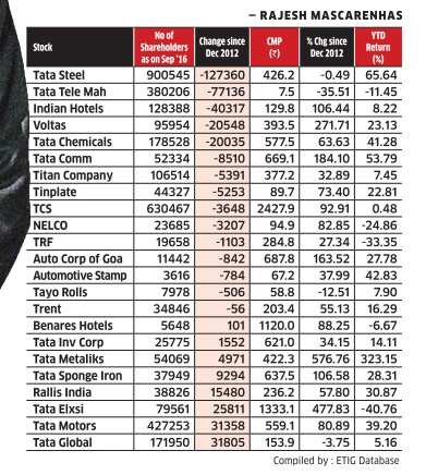 Happy Anniversary! Top 10 Tata group stocks which rose 40 ...