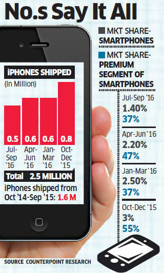 Apple iPhone sales in India up by 50% for fiscal ending September 2016, Tim Cook highlights Jio tie-up