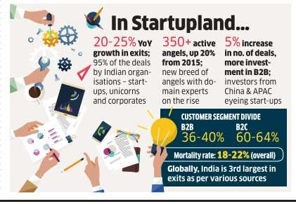 With 1,400 new firms, India retains its startup-hub tag