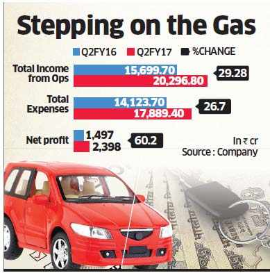 Maruti Suzuki likely to report robust Q2 numbers on festive demand