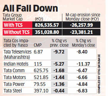 Group companies say Ta-Ta to Rs 26,000 crore market cap in three days