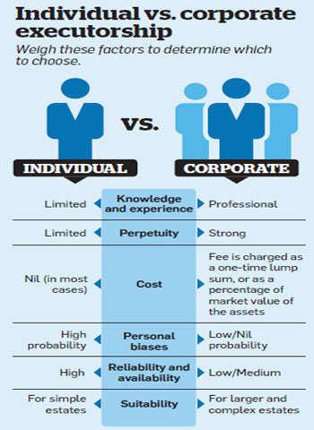 executorship accounting