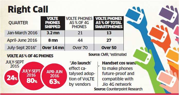 Demand for VoLTE devices doubles on Reliance Jio's 4G launch